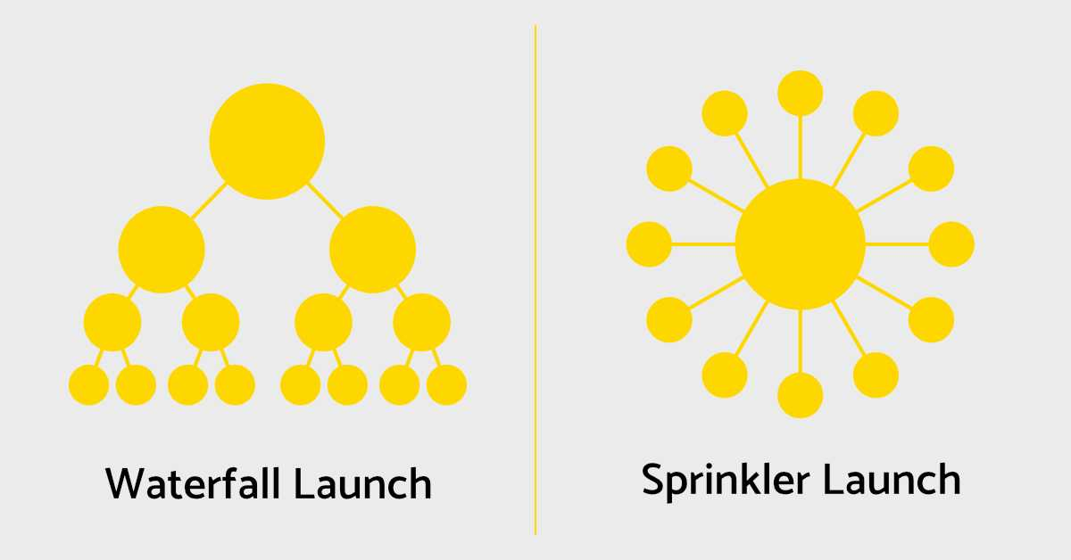 Waterfall Launch (left) & Sprinkler Launch (right) Diagrams